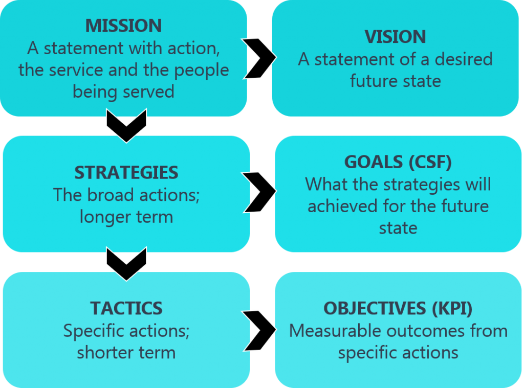 Six elements of Business motivation model: Mission, Strategies, Tactics; and Vision, Goals and Objectives