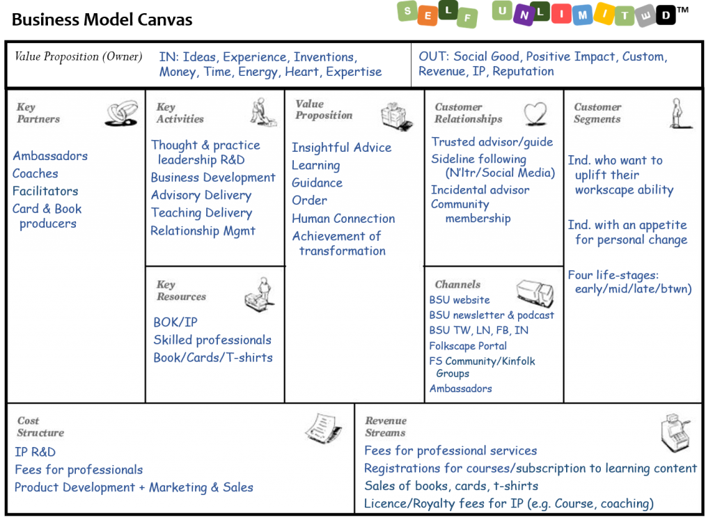 Sample of an Extended Business Model Canvas
