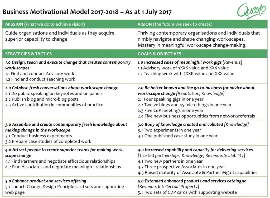 Business Motivation Model for small business with sample content